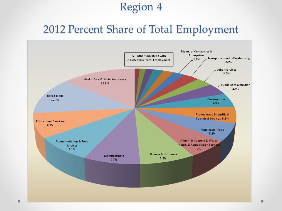Region 4 2012 Percent Share of Total Employment