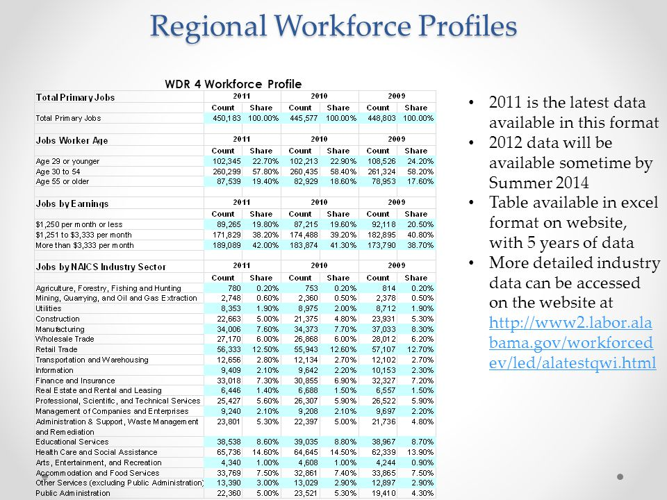 Regional Workforce Profiles WDR 4 Workforce Profile 2011 is the latest data available in this format 2012 data will be available sometime by Summer 20