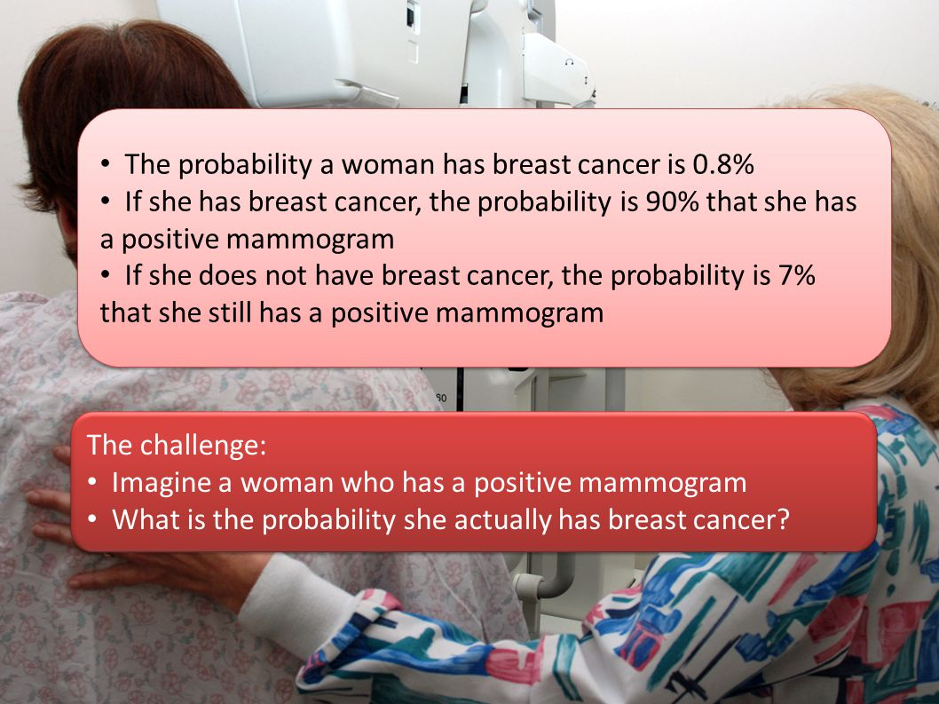 The probability a woman has breast cancer is 0.8% If she has breast cancer, the probability is 90% that she has a positive mammogram If she does not h