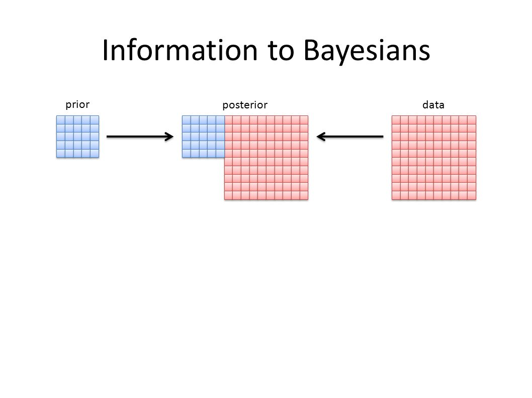 Information to Bayesians prior dataposterior