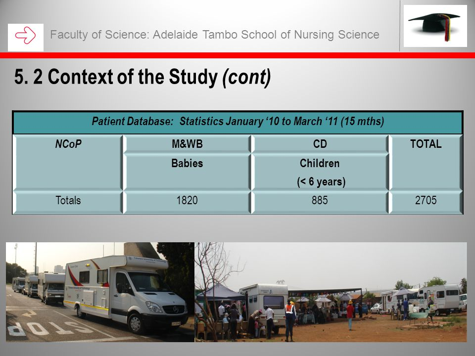 Faculty of Science: Adelaide Tambo School of Nursing Science 5. 2 Context of the Study (cont) Patient Database: Statistics January '10 to March '11 (1