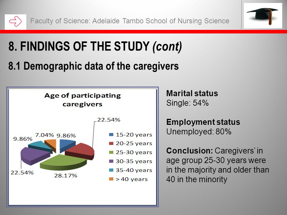 Marital status Single: 54% Employment status Unemployed: 80% Conclusion: Caregivers' in age group 25-30 years were in the majority and older than 40 i