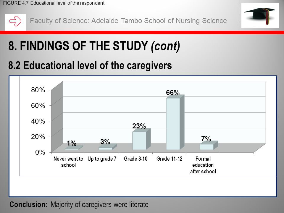 Faculty of Science: Adelaide Tambo School of Nursing Science 8.2 Educational level of the caregivers FIGURE 4.7 Educational level of the respondent Conclusion: Majority of caregivers were literate 8.