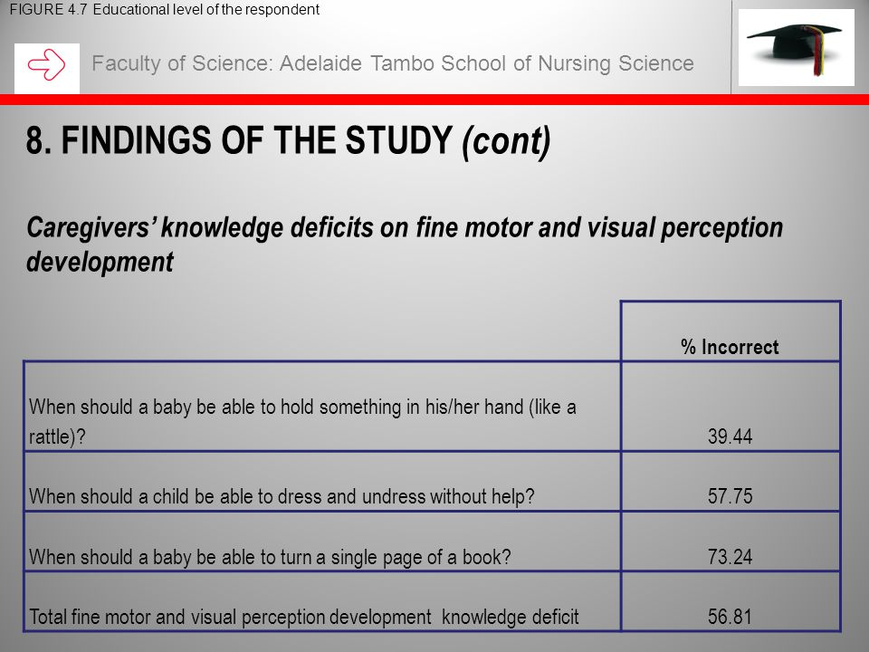 Faculty of Science: Adelaide Tambo School of Nursing Science FIGURE 4.7 Educational level of the respondent 8. FINDINGS OF THE STUDY (cont) Caregivers