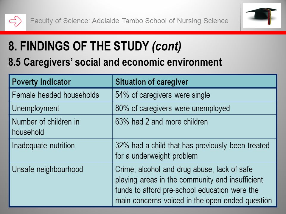 Faculty of Science: Adelaide Tambo School of Nursing Science 8.5 Caregivers' social and economic environment Poverty indicatorSituation of caregiver Female headed households54% of caregivers were single Unemployment80% of caregivers were unemployed Number of children in household 63% had 2 and more children Inadequate nutrition32% had a child that has previously been treated for a underweight problem Unsafe neighbourhoodCrime, alcohol and drug abuse, lack of safe playing areas in the community and insufficient funds to afford pre-school education were the main concerns voiced in the open ended question 8.