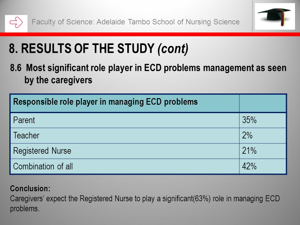 Conclusion: Caregivers' expect the Registered Nurse to play a significant(63%) role in managing ECD problems. Faculty of Science: Adelaide Tambo Schoo