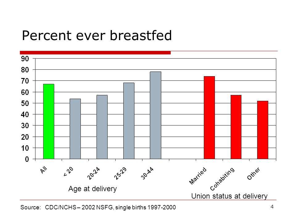 4 Percent ever breastfed Source: CDC/NCHS – 2002 NSFG, single births 1997-2000 Age at delivery Union status at delivery