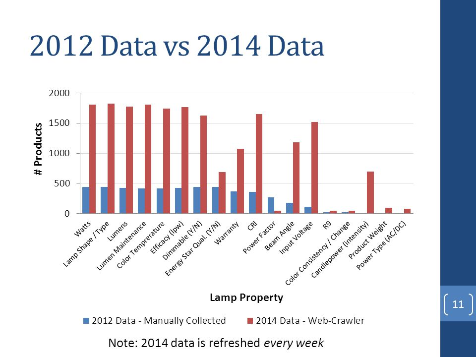 2012 Data vs 2014 Data 11 Note: 2014 data is refreshed every week