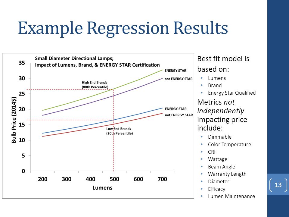 Example Regression Results Best fit model is based on: Lumens Brand Energy Star Qualified Metrics not independently impacting price include: Dimmable