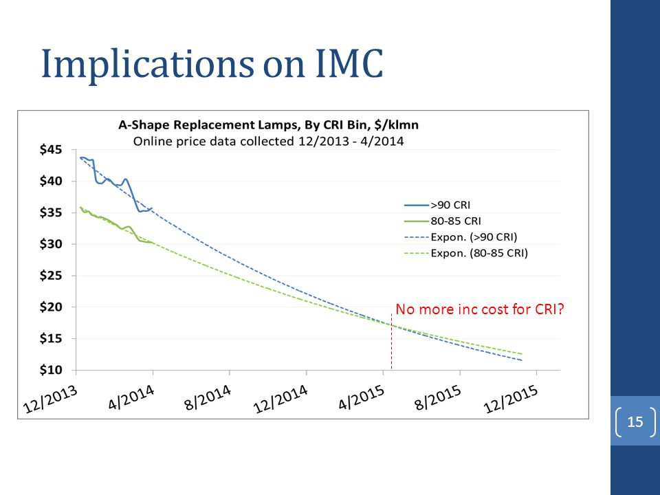 Implications on IMC 15 No more inc cost for CRI