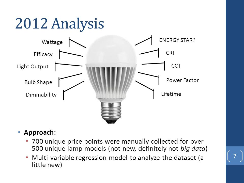 2012 Analysis Approach: 700 unique price points were manually collected for over 500 unique lamp models (not new, definitely not big data) Multi-varia