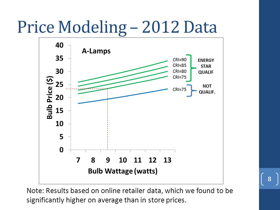 Price Modeling – 2012 Data 8 Note: Results based on online retailer data, which we found to be significantly higher on average than in store prices.