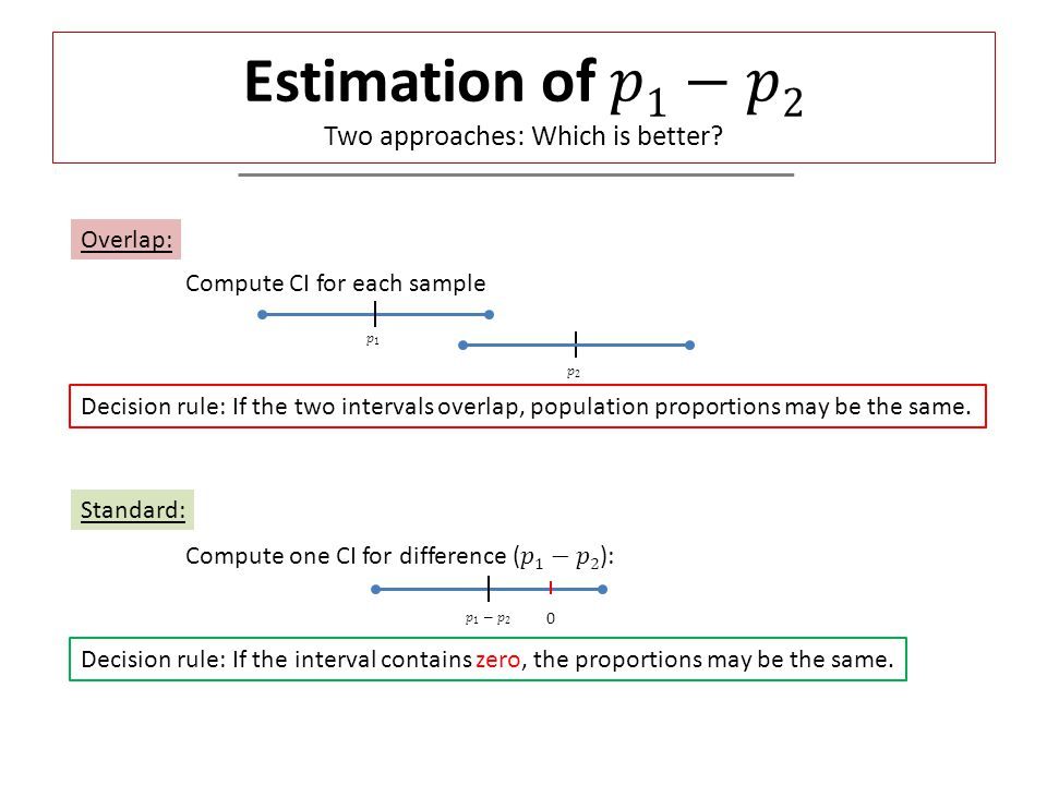 Overlap: Compute CI for each sample Decision rule: If the two intervals overlap, population proportions may be the same. Standard: Decision rule: If t