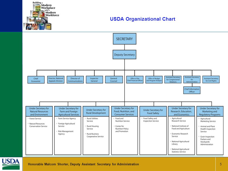 USDA Organizational Chart 5 Honorable Malcom Shorter, Deputy Assistant Secretary for Administration