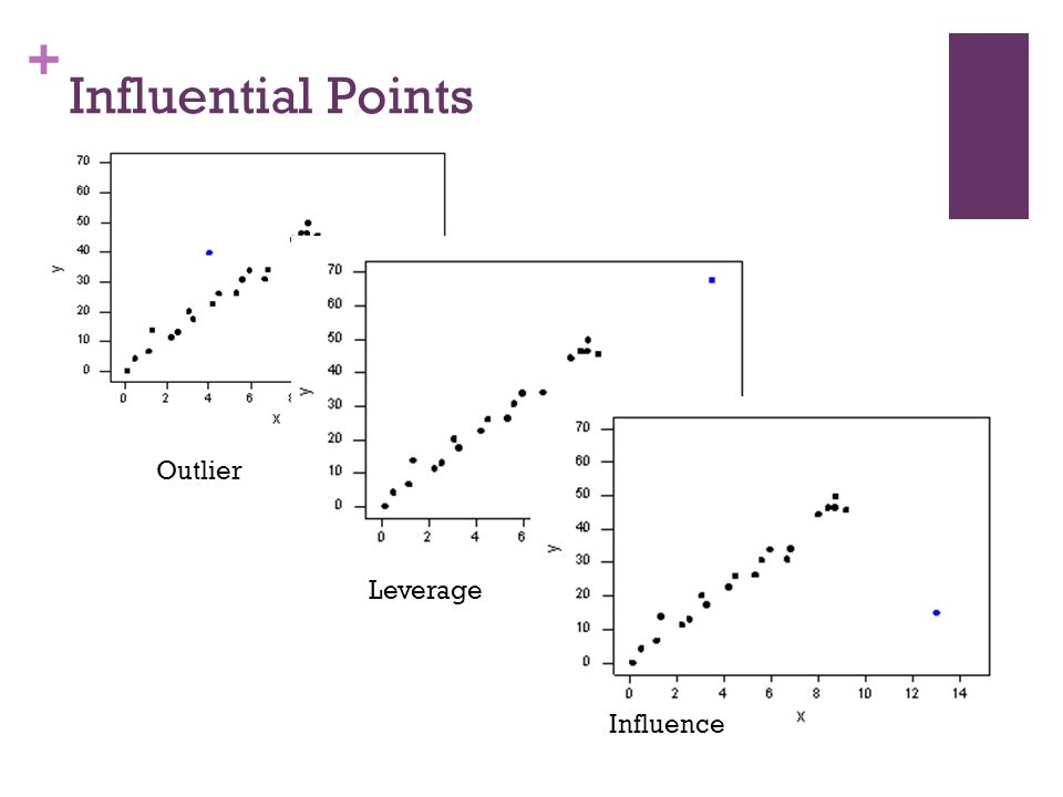 + Influential Points Outlier Leverage Influence