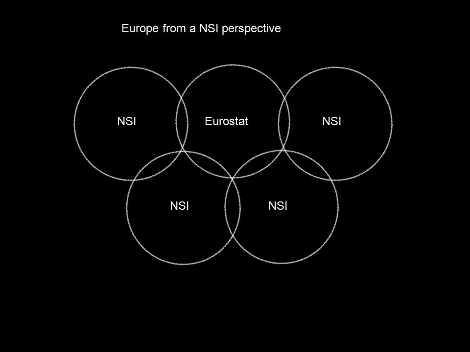 EurostatNSI Europe from a NSI perspective
