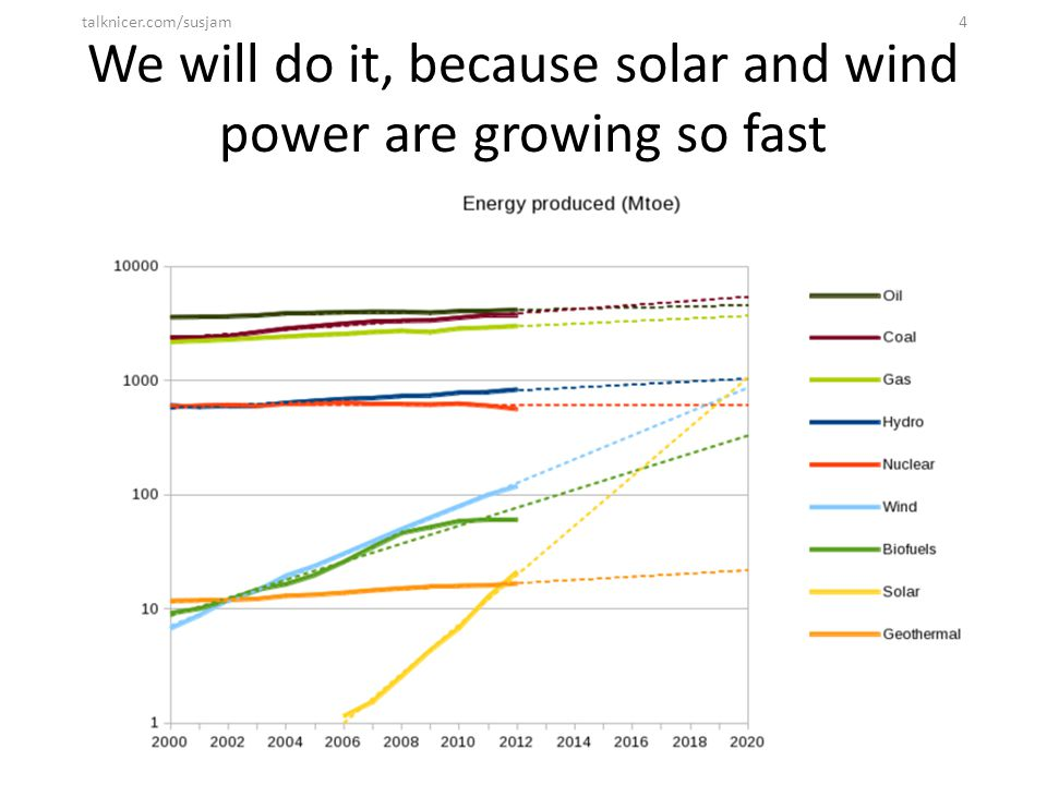 We will do it, because solar and wind power are growing so fast talknicer.com/susjam4
