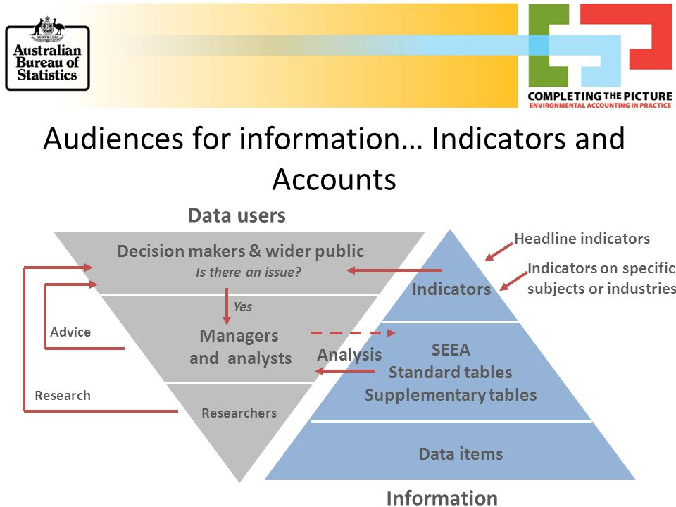 Information Data users Audiences for information… Indicators and Accounts Data items SEEA Standard tables Supplementary tables Indicators Decision makers & wider public Managers and analysts Researchers Yes Analysis Research Advice Headline indicators Indicators on specific subjects or industries Is there an issue?