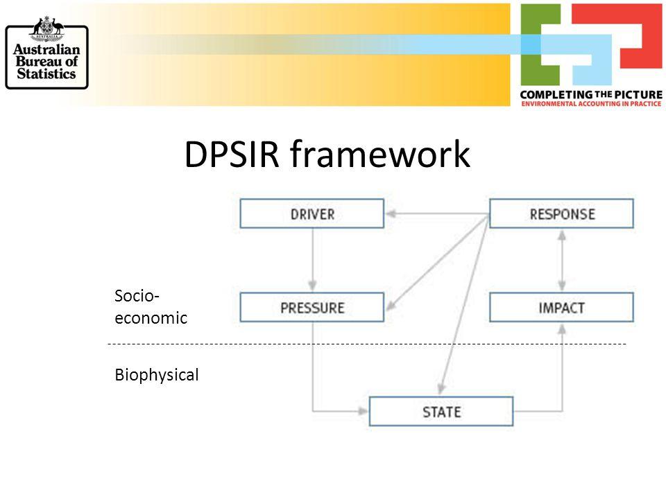 Biophysical Socio- economic DPSIR framework