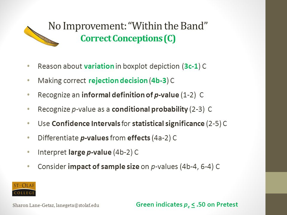 "No Improvement: ""Within the Band"" Correct Conceptions (C) Reason about variation in boxplot depiction (3c-1) C Making correct rejection decision (4b-3"