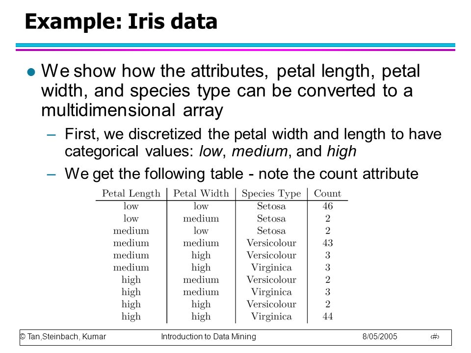 © Tan,Steinbach, Kumar Introduction to Data Mining 8/05/2005 33 Example: Iris data l We show how the attributes, petal length, petal width, and specie