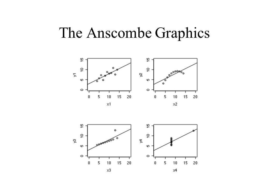 Ways of Looking at Data Scatterplots –Demonstration The convex hull of bivariate data –Demonstration Chiplot –Demonstration Bivariate Boxplot –Demonstration