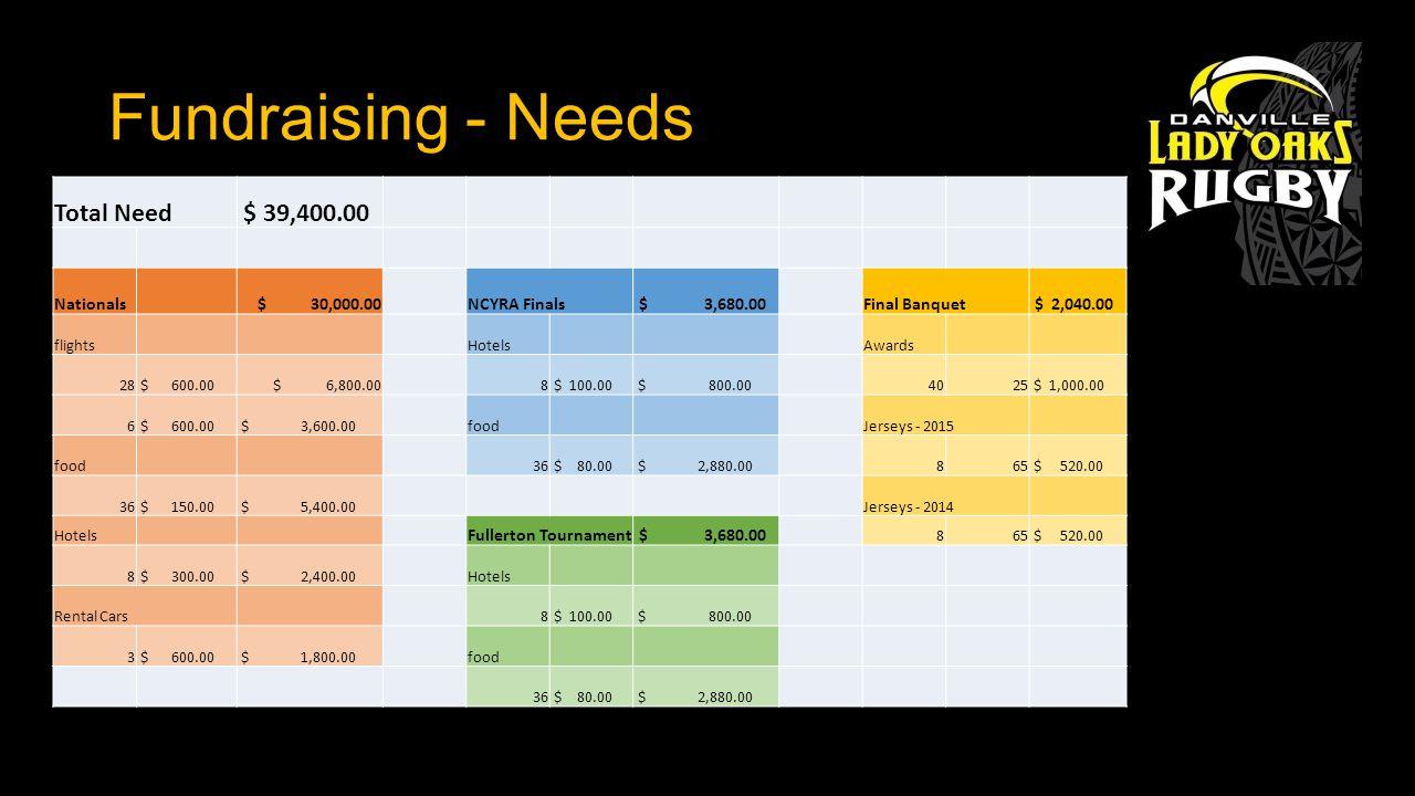 Fundraising - Needs Total Need $ 39,400.00 Nationals $ 30,000.00NCYRA Finals $ 3,680.00Final Banquet $ 2,040.00 flights Hotels Awards 28 $ 600.00 $ 6,800.008 $ 100.00 $ 800.004025 $ 1,000.00 6 $ 600.00 $ 3,600.00food Jerseys - 2015 food 36 $ 80.00 $ 2,880.00865 $ 520.00 36 $ 150.00 $ 5,400.00Jerseys - 2014 Hotels Fullerton Tournament $ 3,680.00 865 $ 520.00 8 $ 300.00 $ 2,400.00Hotels Rental Cars 8 $ 100.00 $ 800.00 3 $ 600.00 $ 1,800.00food 36 $ 80.00 $ 2,880.00