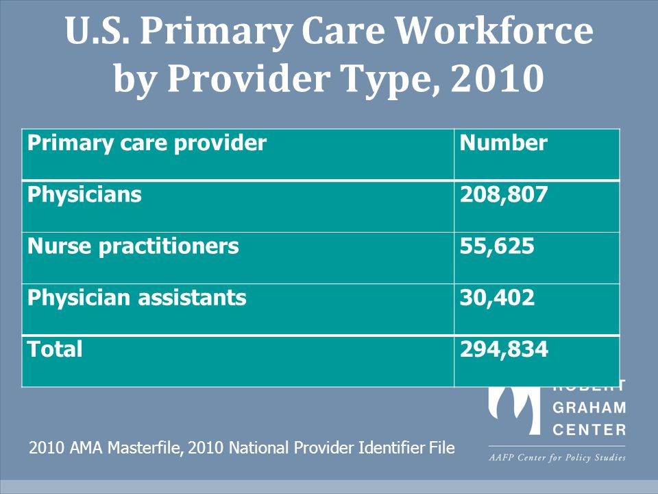 U.S. Primary Care Workforce by Provider Type, 2010 Primary care providerNumber Physicians208,807 Nurse practitioners55,625 Physician assistants30,402
