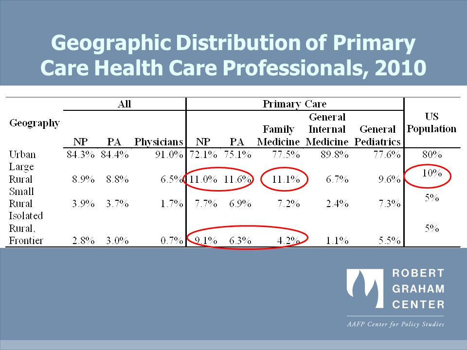 Geographic Distribution of Primary Care Health Care Professionals, 2010