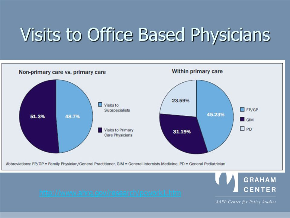 Visits to Office Based Physicians http://www.ahrq.gov/research/pcwork1.htm