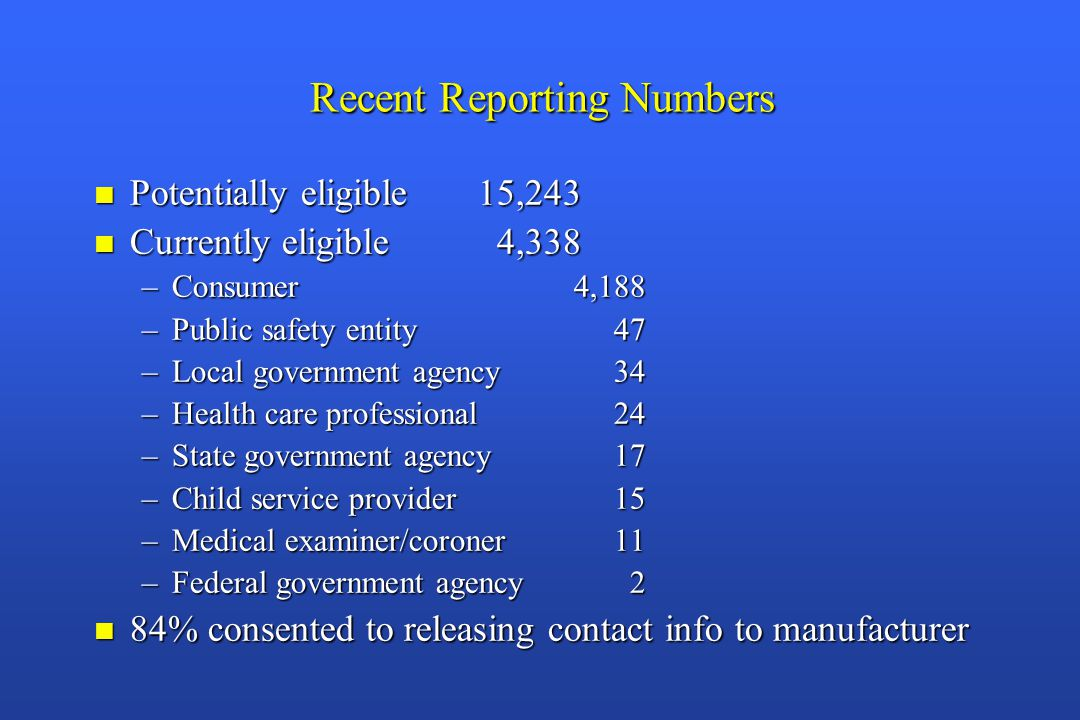 Recent Reporting Numbers n Potentially eligible15,243 n Currently eligible 4,338 –Consumer4,188 –Public safety entity 47 –Local government agency 34 –Health care professional 24 –State government agency 17 –Child service provider 15 –Medical examiner/coroner 11 –Federal government agency 2 n 84% consented to releasing contact info to manufacturer