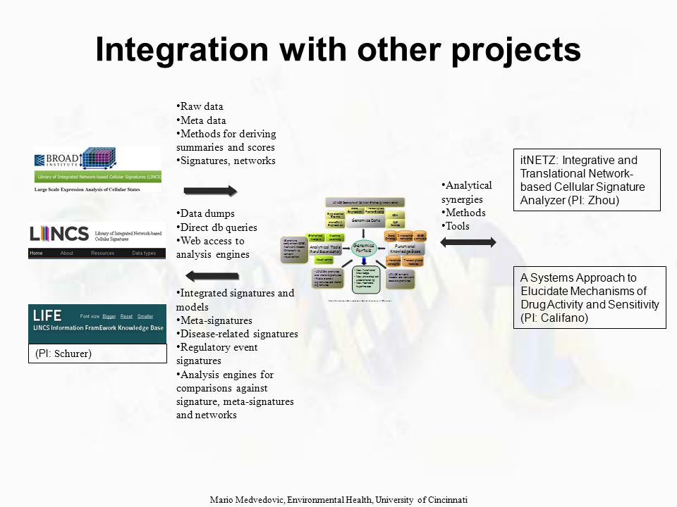 Integration with other projects Mario Medvedovic, Environmental Health, University of Cincinnati Raw data Meta data Methods for deriving summaries and