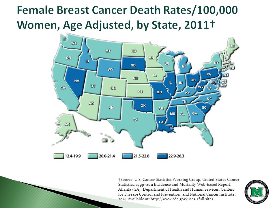 †Source: U.S. Cancer Statistics Working Group.