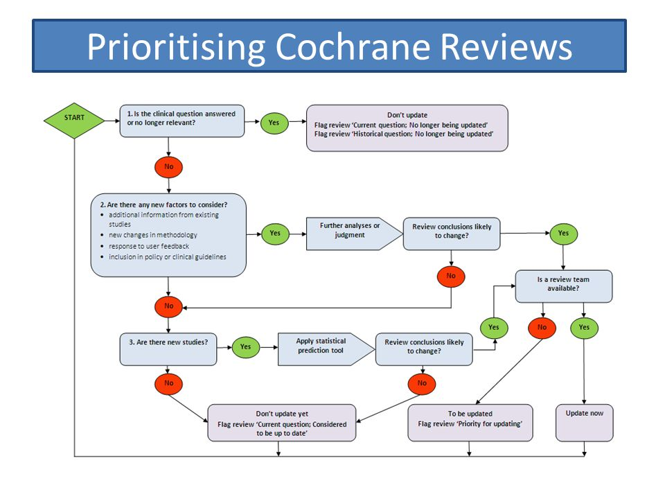 Recommendations Prioritise Cochrane Reviews for updating at least every two years, using methods such as the Updating prioritisation tool or the Updating decision tool... Replace the current guidance to update all Cochrane Reviews every two years, in favour of prioritising updates (see above)... Ensure decisions around prioritisation are transparent to readers. Classify Cochrane Reviews of interventions using the classification framework, at least every two years...