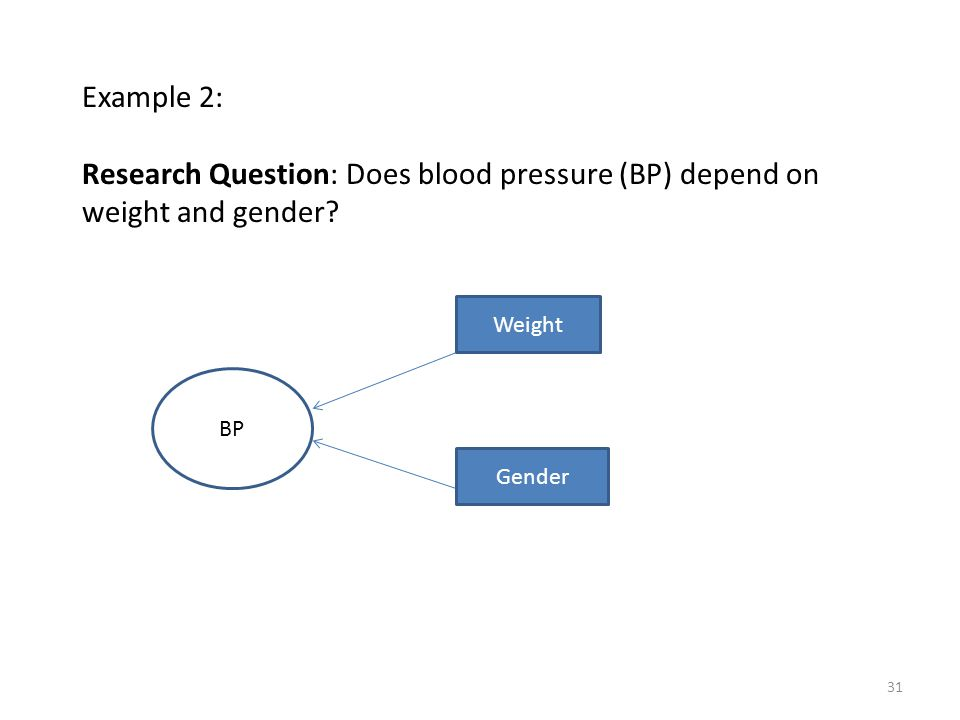 Example 2: Research Question: Does blood pressure (BP) depend on weight and gender.