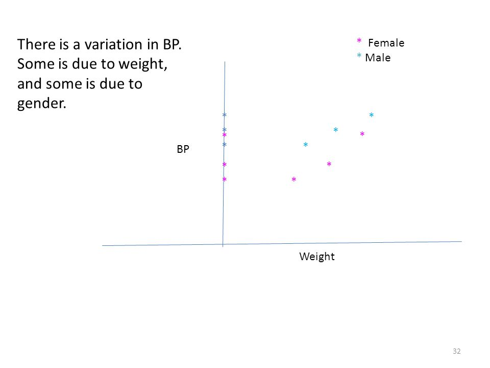 Weight BP * * * * * * ****** ******* * Female * Male There is a variation in BP.