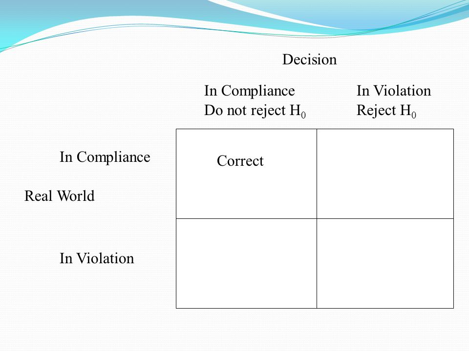Real World Decision In Compliance Do not reject H 0 In Violation Reject H 0 In Violation In Compliance