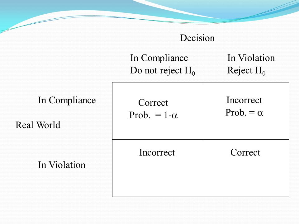 Real World Decision In Compliance Do not reject H 0 In Violation Reject H 0 In Violation In Compliance Correct Incorrect Prob.