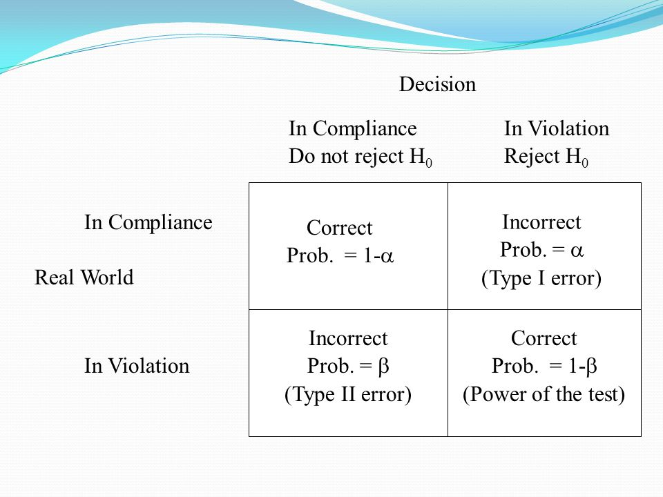 Real World Decision In Compliance Do not reject H 0 In Violation Reject H 0 In Violation In Compliance Correct Prob.