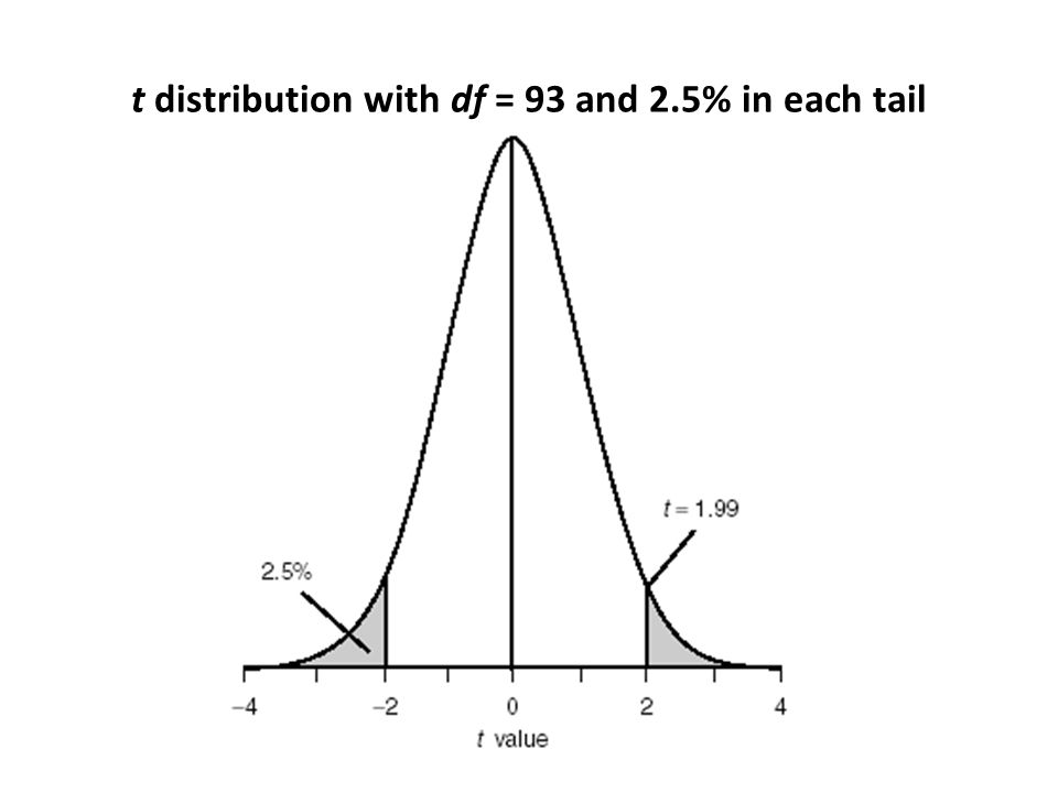 t distribution with df = 93 and 2.5% in each tail