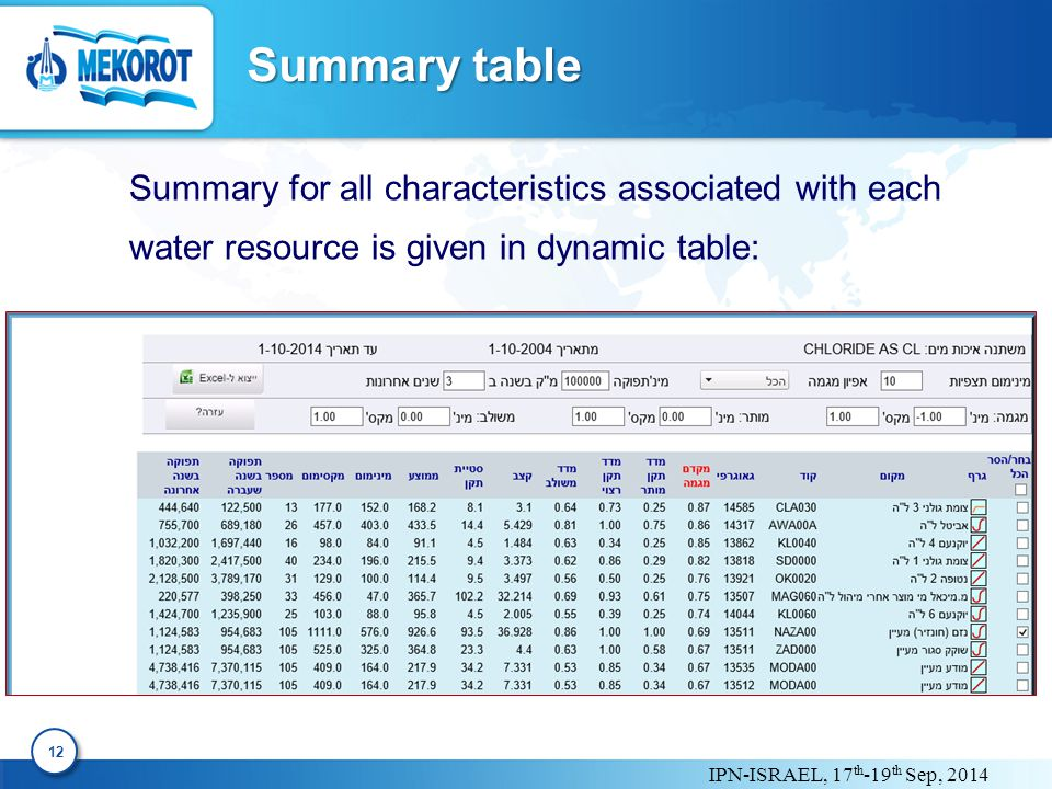 IPN-ISRAEL, 17 th -19 th Sep, 2014 Summary table 12 Summary for all characteristics associated with each water resource is given in dynamic table: