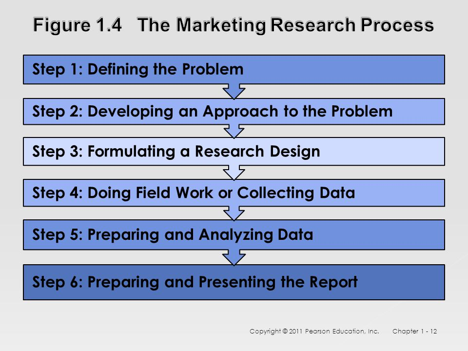 Step 6: Preparing and Presenting the Report Step 5: Preparing and Analyzing Data Step 4: Doing Field Work or Collecting Data Step 3: Formulating a Research Design Step 2: Developing an Approach to the Problem Step 1: Defining the Problem Copyright © 2011 Pearson Education, Inc.