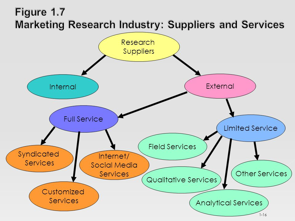 1-16 Research Suppliers Internal Limited Service Full Service External Other Services Analytical Services Customized Services Syndicated Services Internet/ Social Media Services Field Services Qualitative Services