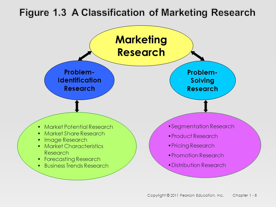 Copyright © 2011 Pearson Education, Inc. Chapter 1 - 8 Marketing Research Problem- Identification Research Market Potential Research Market Share Rese