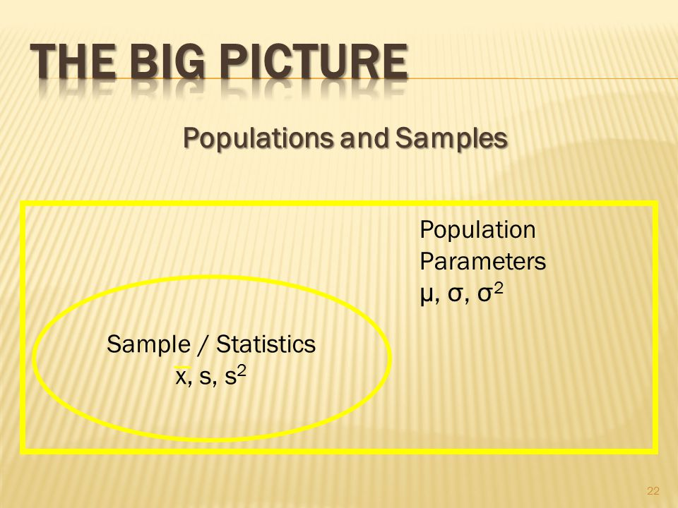 Populations and Samples 22 Sample / Statistics x, s, s 2 Population Parameters μ, σ, σ 2