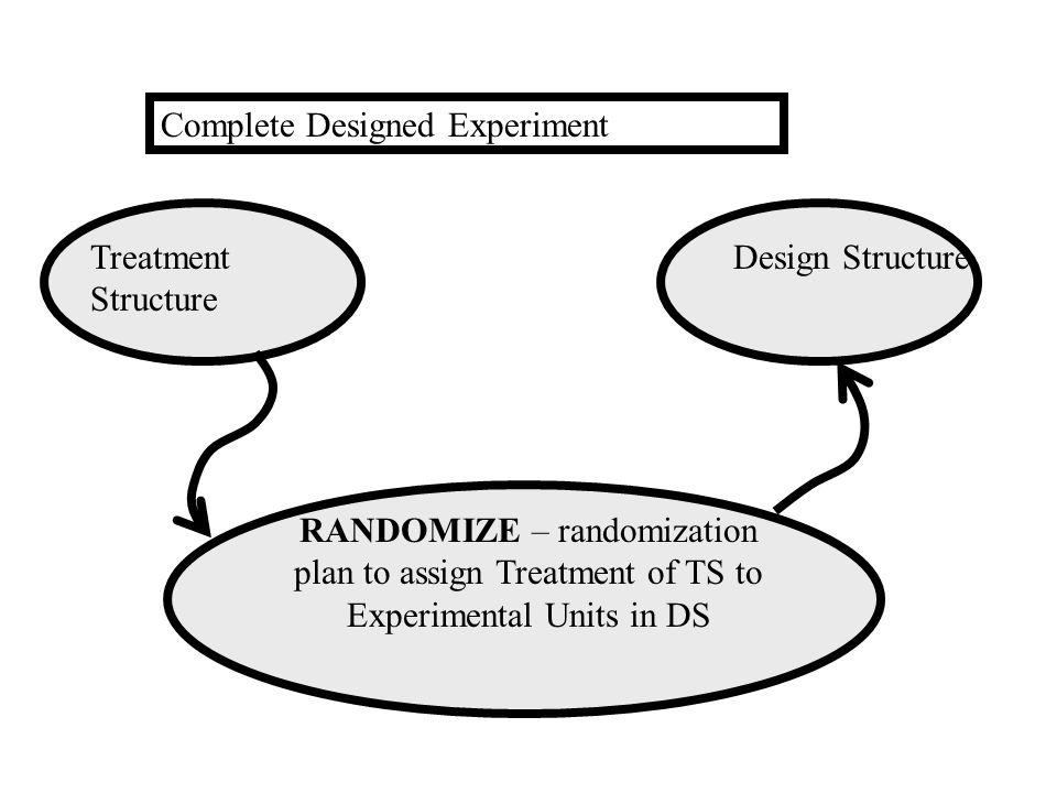 Complete Designed Experiment Treatment Structure Design Structure RANDOMIZE – randomization plan to assign Treatment of TS to Experimental Units in DS