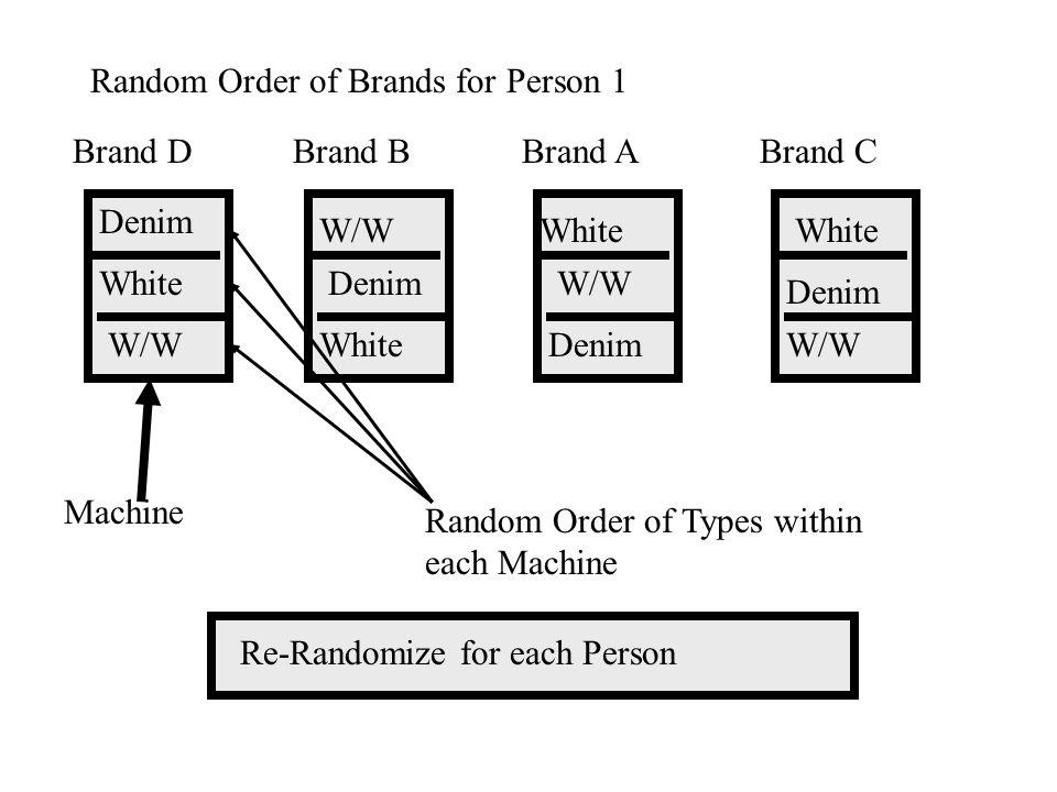 Brand DBrand BBrand ABrand C Random Order of Brands for Person 1 White W/W Denim Machine Random Order of Types within each Machine Re-Randomize for each Person