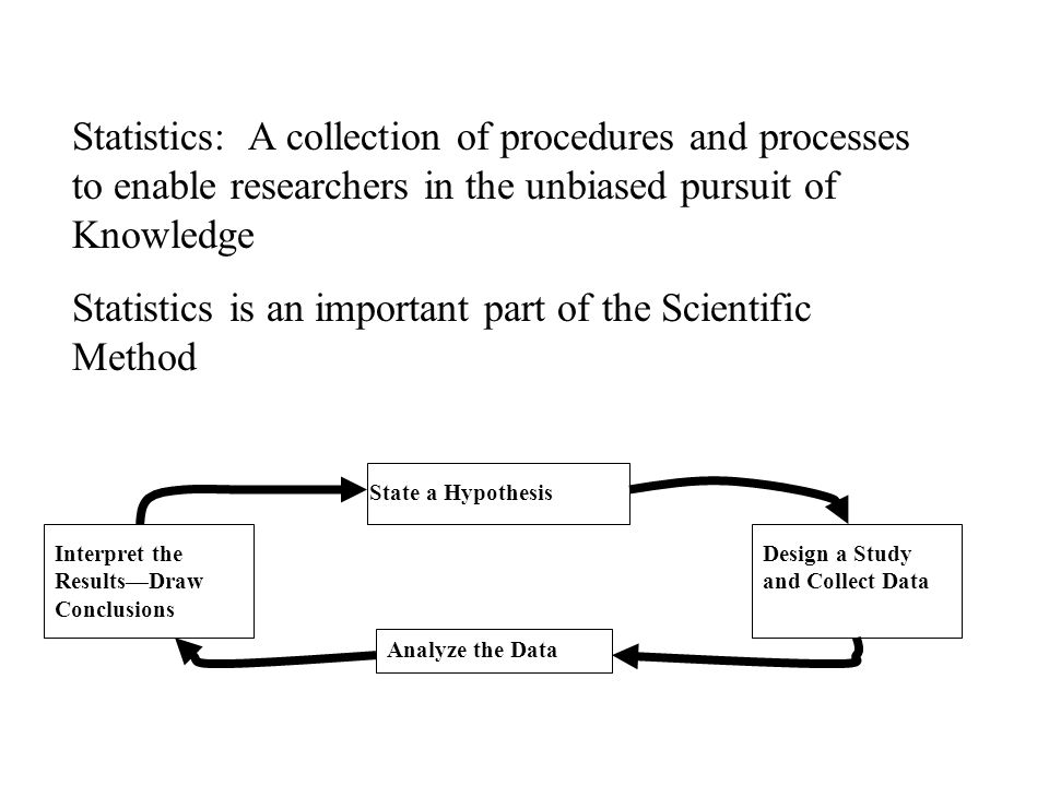 Statistics: A collection of procedures and processes to enable researchers in the unbiased pursuit of Knowledge Statistics is an important part of the Scientific Method State a Hypothesis Analyze the Data Design a Study and Collect Data Interpret the Results—Draw Conclusions