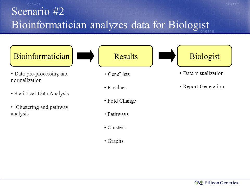 Scenario #2 Bioinformatician analyzes data for Biologist Bioinformatician Data pre-processing and normalization Statistical Data Analysis Clustering a