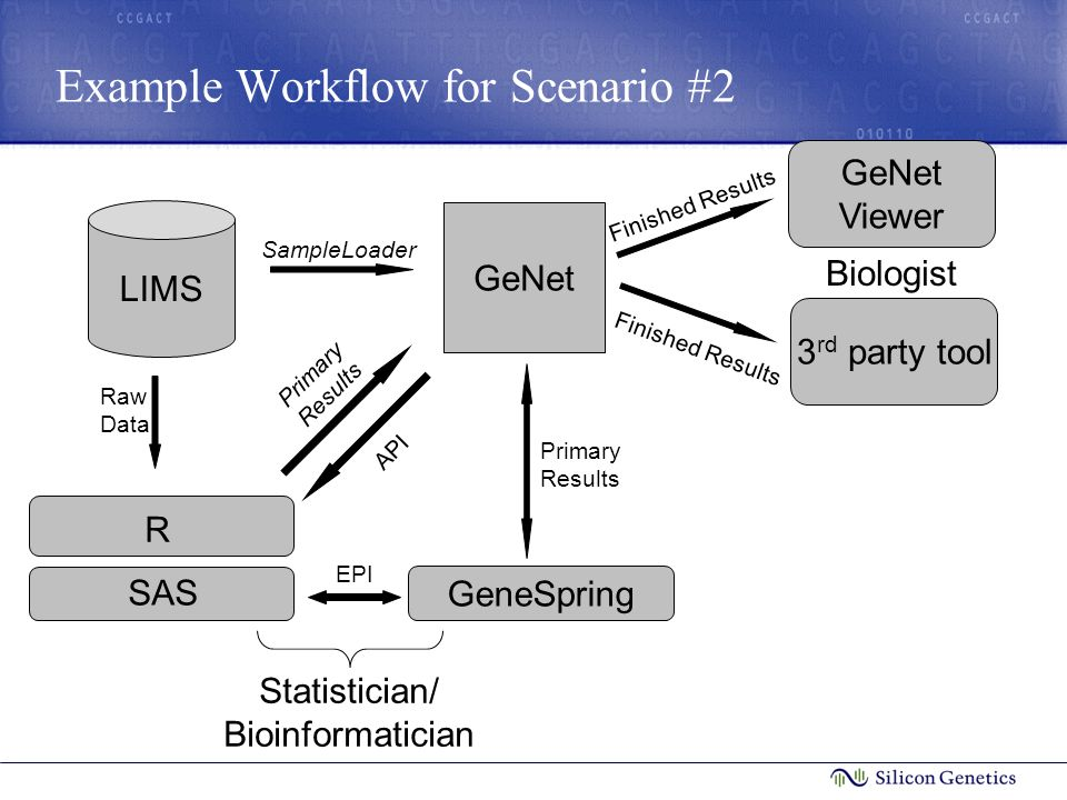 Example Workflow for Scenario #2 LIMS GeNet SampleLoader Primary Results Raw Data Biologist API GeNet Viewer Finished Results 3 rd party tool Finished Results Statistician/ Bioinformatician R SAS GeneSpring Primary Results EPI